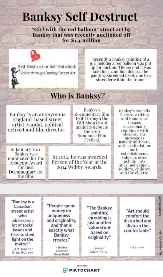 Banksy Shredding Scandal