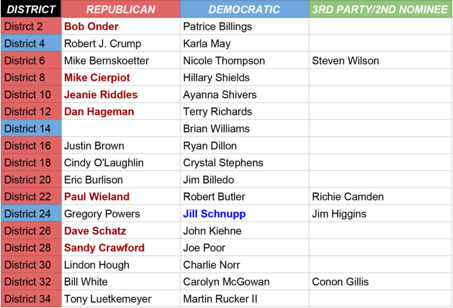 Midterm+Senate+Races.+Analysis+of+Current+Missouri+Stats%2C+including+most+recent+election+results.+