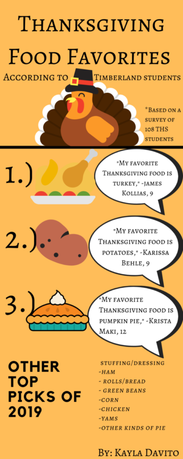 Thanksgiving Food Favorites